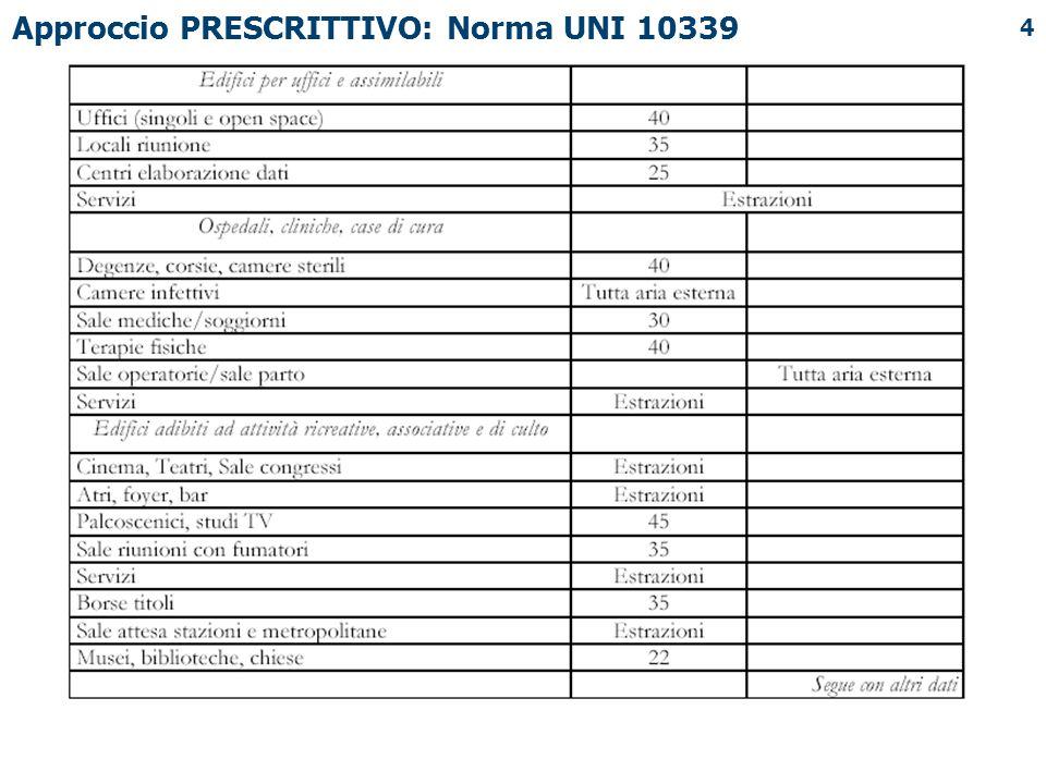 4 Approccio PRESCRITTIVO: Norma UNI 10339