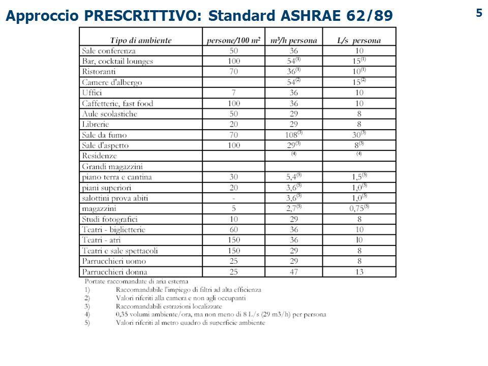 5 Approccio PRESCRITTIVO: Standard ASHRAE 62/89