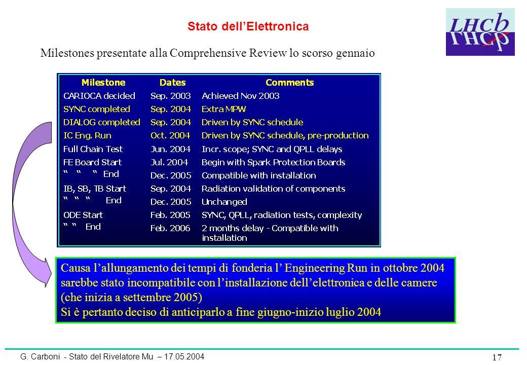 G. Carboni - Stato del Rivelatore Mu – 17.05.2004 17 Stato dell'Elettronica Milestones presentate alla Comprehensive Review lo scorso gennaio Causa l'