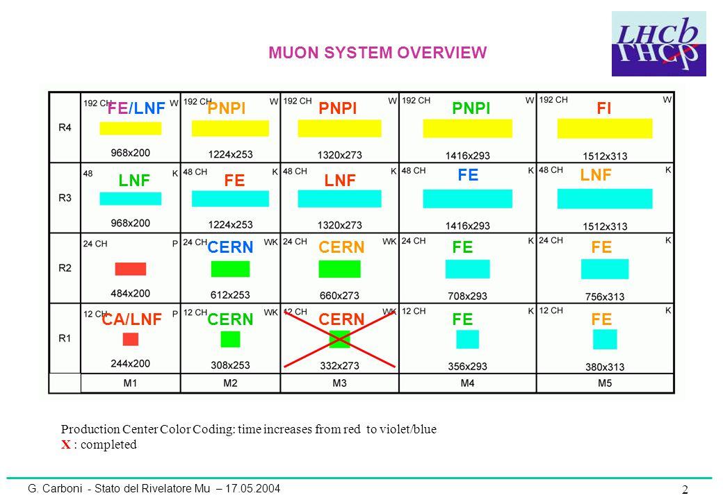 G. Carboni - Stato del Rivelatore Mu – 17.05.2004 2 FIPNPI CERN FE FE/LNF LNF CERN CA/LNF MUON SYSTEM OVERVIEW Production Center Color Coding: time in