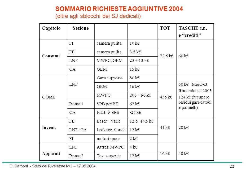 """G. Carboni - Stato del Rivelatore Mu – 17.05.2004 22 CapitoloSezioneTOTTASCHE r.n. e """"crediti"""" Consumi FIcamera pulita10 k€ 72.5 k€60 k€ FEcamera puli"""