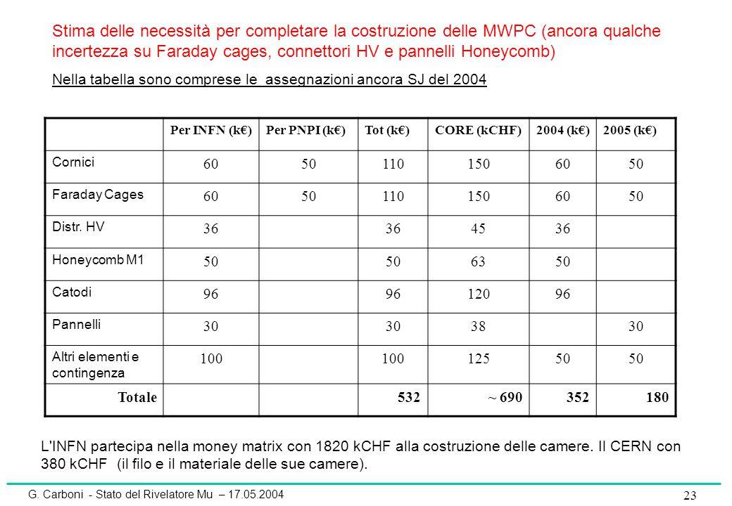 G. Carboni - Stato del Rivelatore Mu – 17.05.2004 23 Per INFN (k€)Per PNPI (k€)Tot (k€)CORE (kCHF)2004 (k€)2005 (k€) Cornici 60501101506050 Faraday Ca