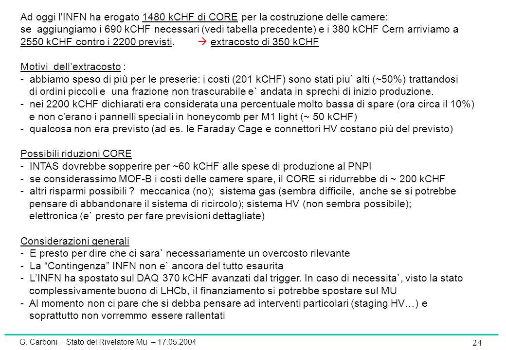 G. Carboni - Stato del Rivelatore Mu – 17.05.2004 24 Ad oggi l'INFN ha erogato 1480 kCHF di CORE per la costruzione delle camere: se aggiungiamo i 690
