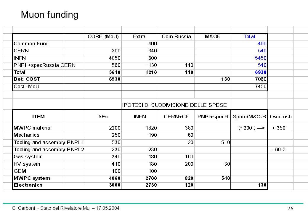 G. Carboni - Stato del Rivelatore Mu – 17.05.2004 26 Muon funding