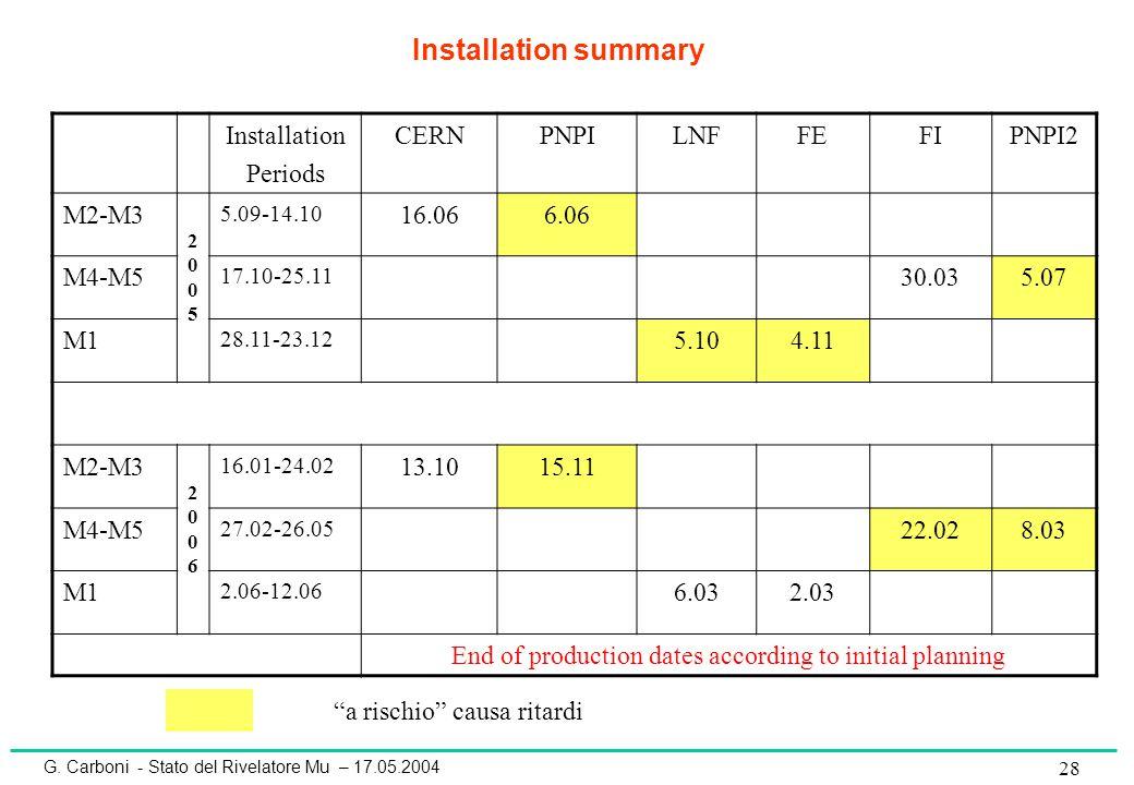 G. Carboni - Stato del Rivelatore Mu – 17.05.2004 28 Installation Periods CERNPNPILNFFEFIPNPI2 M2-M3 20052005 5.09-14.10 16.066.06 M4-M5 17.10-25.11 3