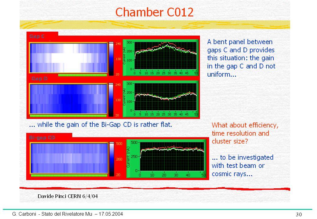 G. Carboni - Stato del Rivelatore Mu – 17.05.2004 30