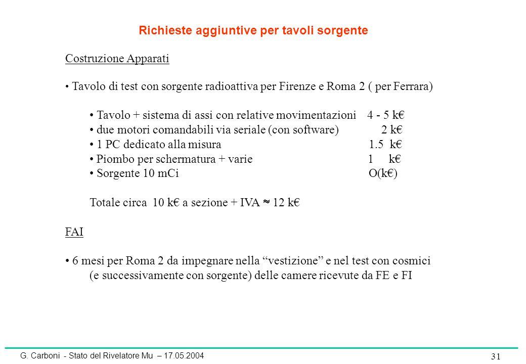 G. Carboni - Stato del Rivelatore Mu – 17.05.2004 31 Richieste aggiuntive per tavoli sorgente Costruzione Apparati Tavolo di test con sorgente radioat
