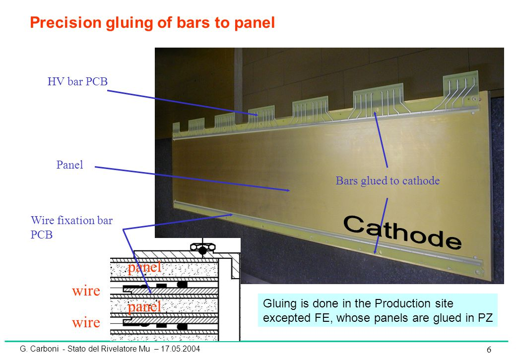 G. Carboni - Stato del Rivelatore Mu – 17.05.2004 6 Wire fixation bar PCB HV bar PCB Bars glued to cathode Panel Precision gluing of bars to panel wir