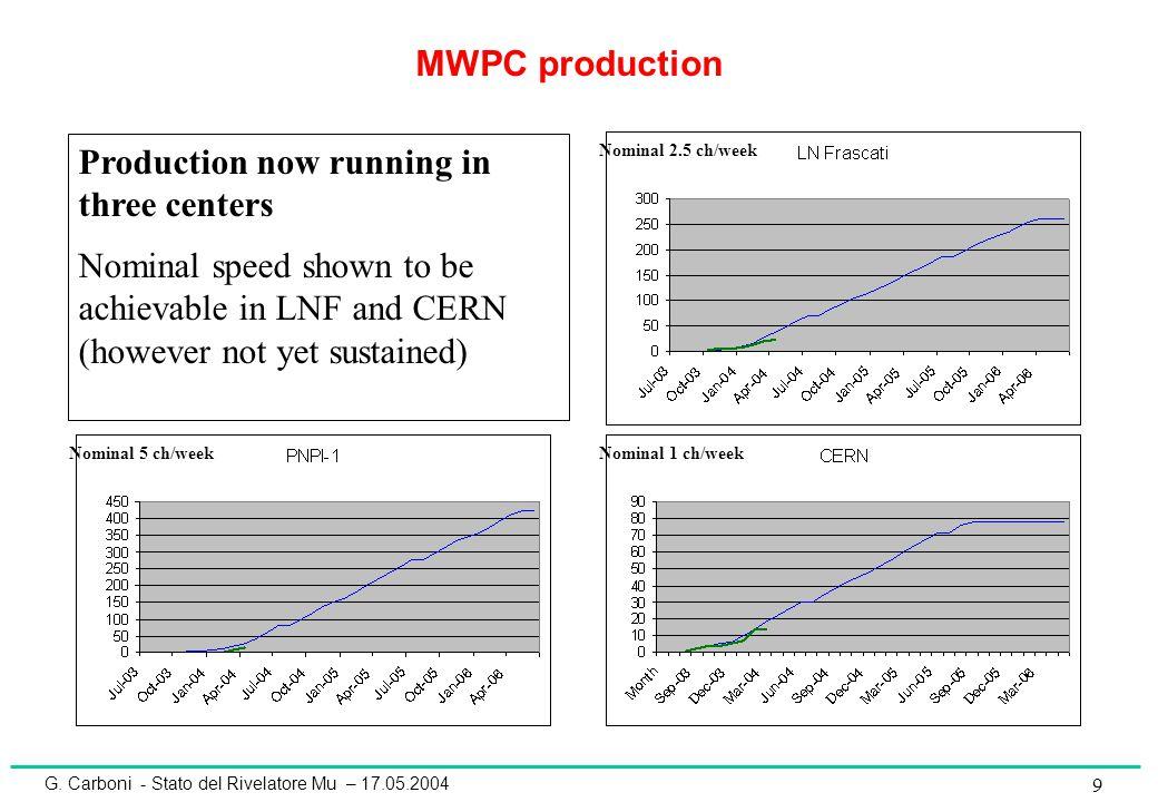 G. Carboni - Stato del Rivelatore Mu – 17.05.2004 10 2.5 Closing date LNF: Production Rate
