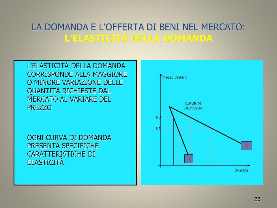 23 LA DOMANDA E L ' OFFERTA DI BENI NEL MERCATO: L ' ELASTICITÀ DELLA DOMANDA L ' ELASTICITÀ DELLA DOMANDA CORRISPONDE ALLA MAGGIORE O MINORE VARIAZIO