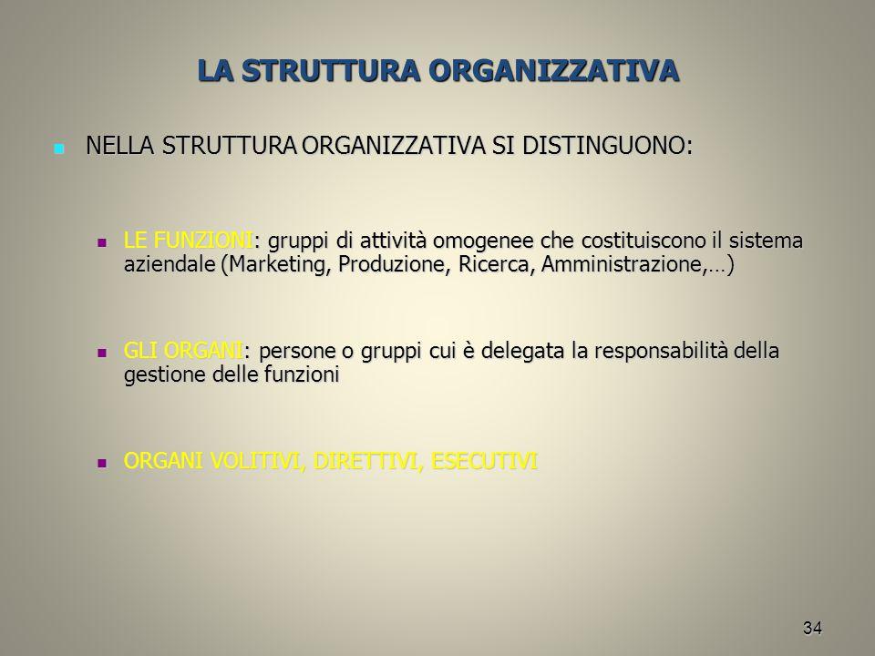 34 LA STRUTTURA ORGANIZZATIVA NELLA STRUTTURA ORGANIZZATIVA SI DISTINGUONO: NELLA STRUTTURA ORGANIZZATIVA SI DISTINGUONO: LE FUNZIONI: gruppi di attiv