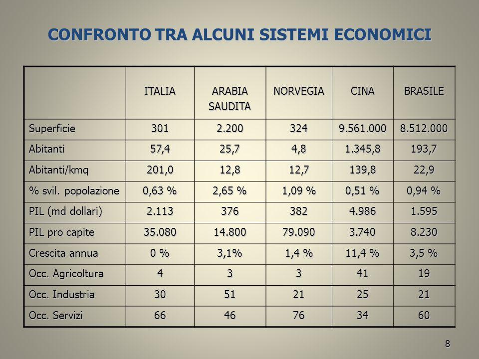 8 CONFRONTO TRA ALCUNI SISTEMI ECONOMICI ITALIAARABIASAUDITANORVEGIACINABRASILE Superficie3012.2003249.561.0008.512.000 Abitanti57,425,74,81.345,8193,