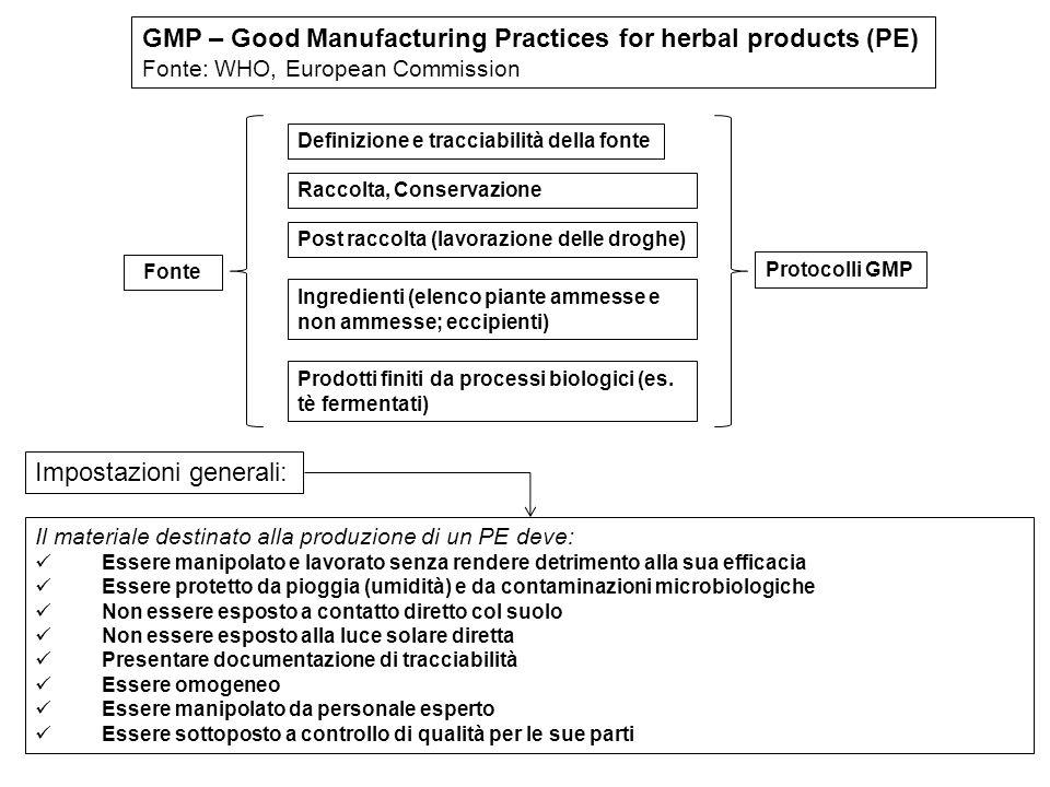 GMP – Good Manufacturing Practices for herbal products (PE) Fonte: WHO, European Commission Definizione e tracciabilità della fonte Fonte Raccolta, Co