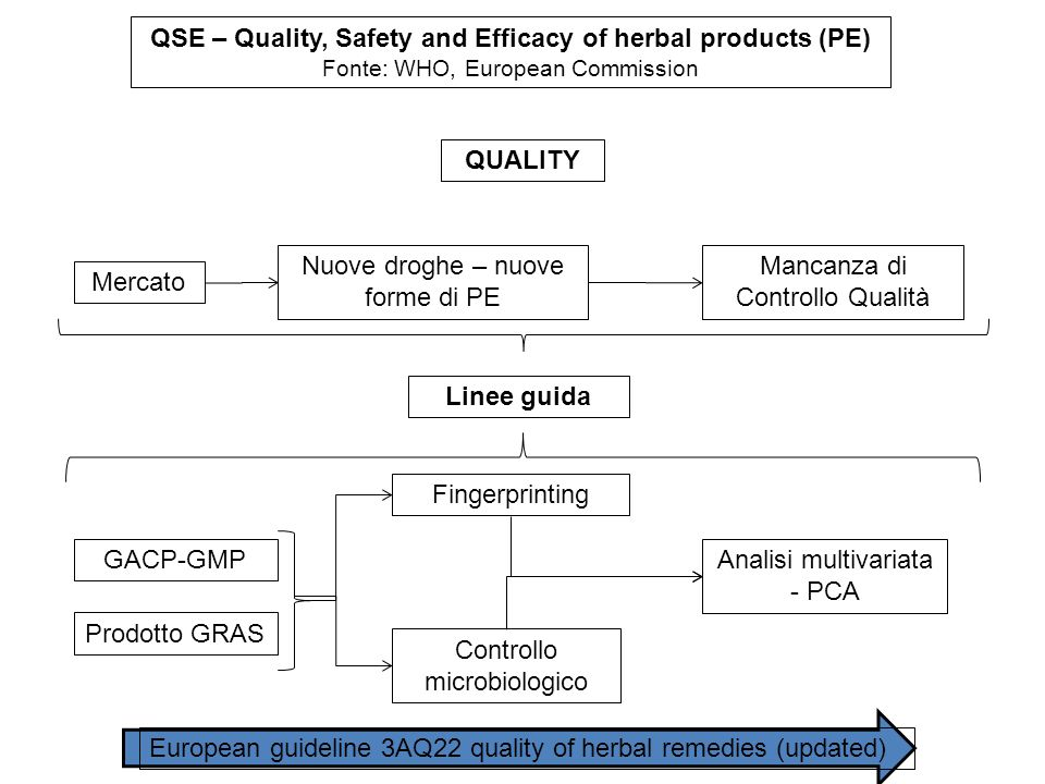 QSE – Quality, Safety and Efficacy of herbal products (PE) Fonte: WHO, European Commission Mercato Nuove droghe – nuove forme di PE Mancanza di Controllo Qualità GACP-GMP Fingerprinting Controllo microbiologico Analisi multivariata - PCA Linee guida Prodotto GRAS QUALITY European guideline 3AQ22 quality of herbal remedies (updated)