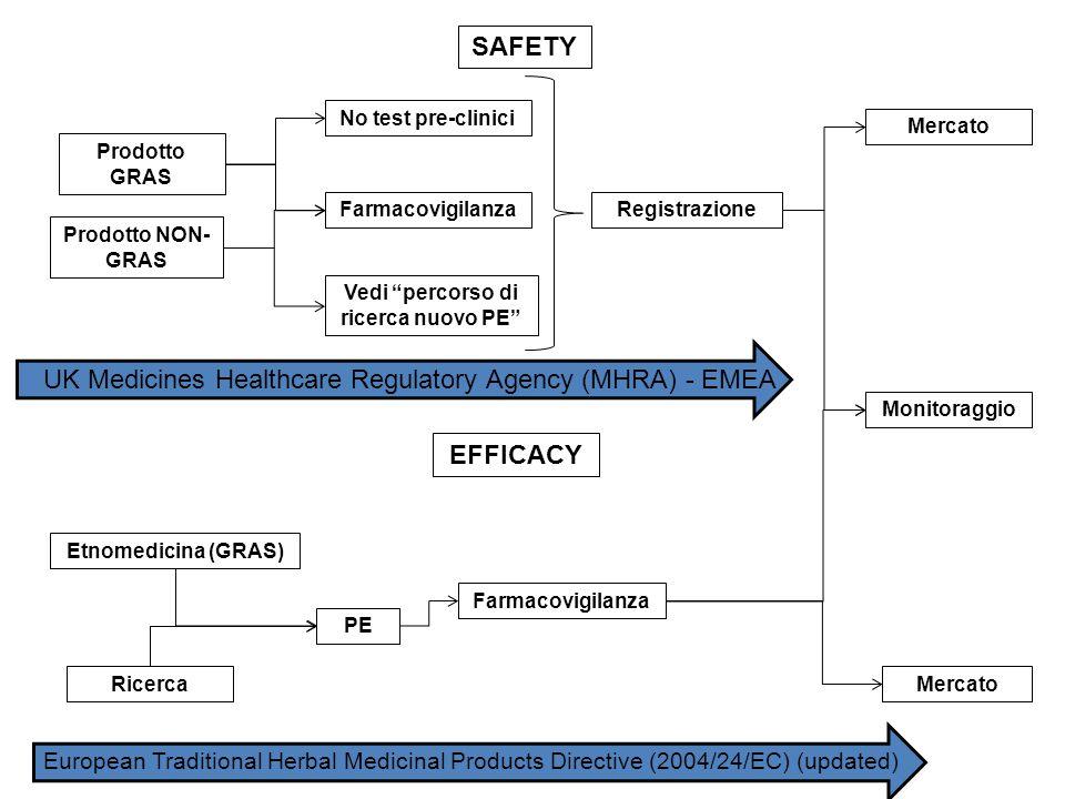 """SAFETY Prodotto GRAS No test pre-clinici Farmacovigilanza Prodotto NON- GRAS Vedi """"percorso di ricerca nuovo PE"""" Registrazione Mercato Monitoraggio UK"""