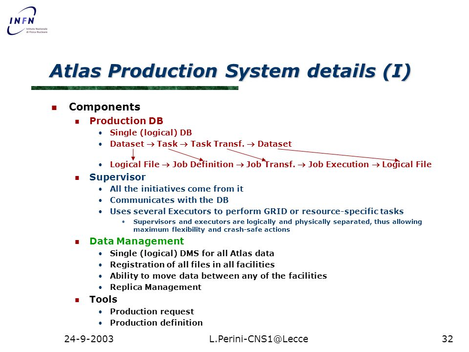 24-9-2003L.Perini-CNS1@Lecce32 Atlas Production System details (I) Components Production DB Single (logical) DB Dataset  Task  Task Transf.