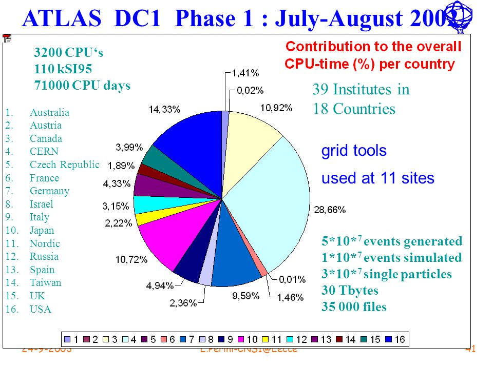 24-9-2003L.Perini-CNS1@Lecce41 ATLAS DC1 Phase 1 : July-August 2002 3200 CPU's 110 kSI95 71000 CPU days 5*10* 7 events generated 1*10* 7 events simulated 3*10* 7 single particles 30 Tbytes 35 000 files 39 Institutes in 18 Countries 1.Australia 2.Austria 3.Canada 4.CERN 5.Czech Republic 6.France 7.Germany 8.Israel 9.Italy 10.Japan 11.Nordic 12.Russia 13.Spain 14.Taiwan 15.UK 16.USA grid tools used at 11 sites