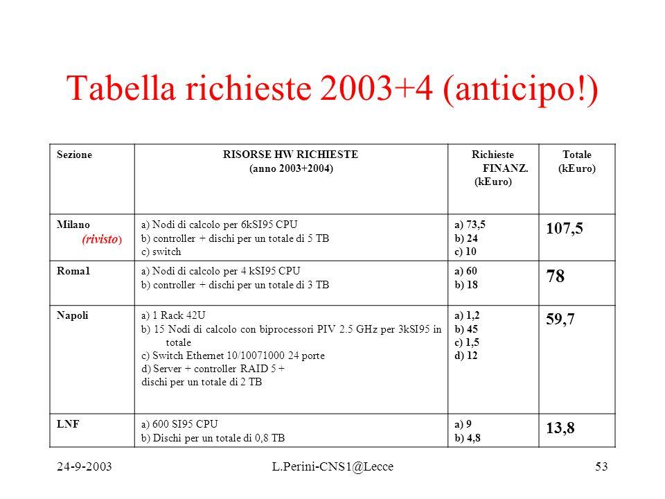 24-9-2003L.Perini-CNS1@Lecce53 Tabella richieste 2003+4 (anticipo!) SezioneRISORSE HW RICHIESTE (anno 2003+2004) Richieste FINANZ.
