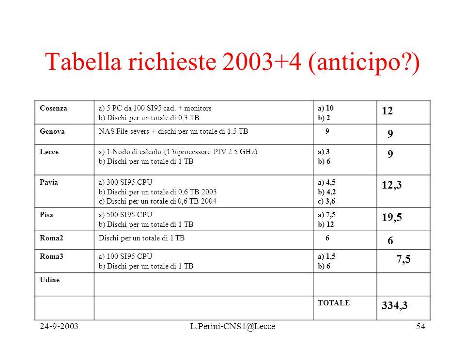 24-9-2003L.Perini-CNS1@Lecce54 Tabella richieste 2003+4 (anticipo ) Cosenzaa) 5 PC da 100 SI95 cad.