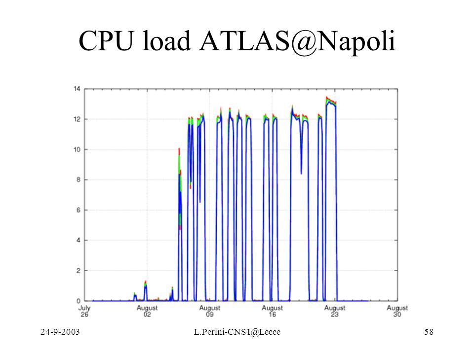 24-9-2003L.Perini-CNS1@Lecce58 CPU load ATLAS@Napoli