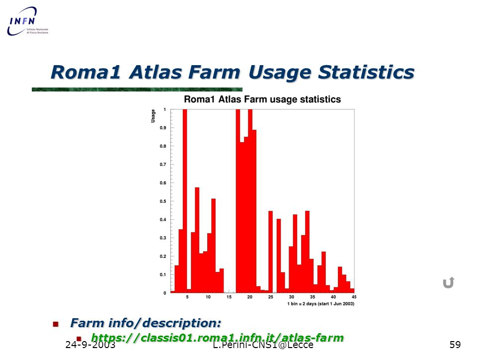 24-9-2003L.Perini-CNS1@Lecce59 Roma1 Atlas Farm Usage Statistics Farm info/description: Farm info/description: https://classis01.roma1.infn.it/atlas-farm https://classis01.roma1.infn.it/atlas-farm
