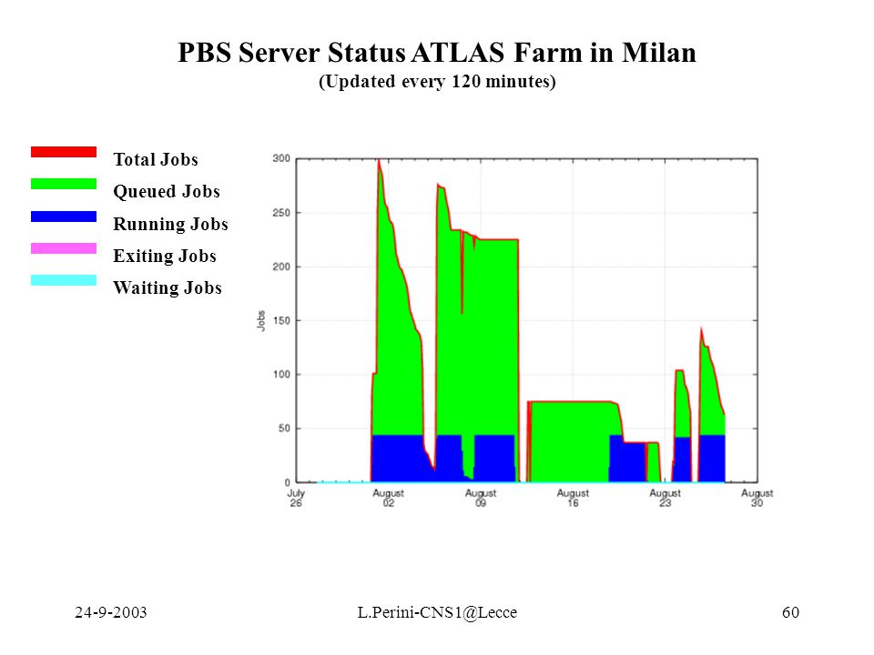 24-9-2003L.Perini-CNS1@Lecce60 PBS Server Status ATLAS Farm in Milan (Updated every 120 minutes) Total Jobs Queued Jobs Running Jobs Exiting Jobs Waiting Jobs