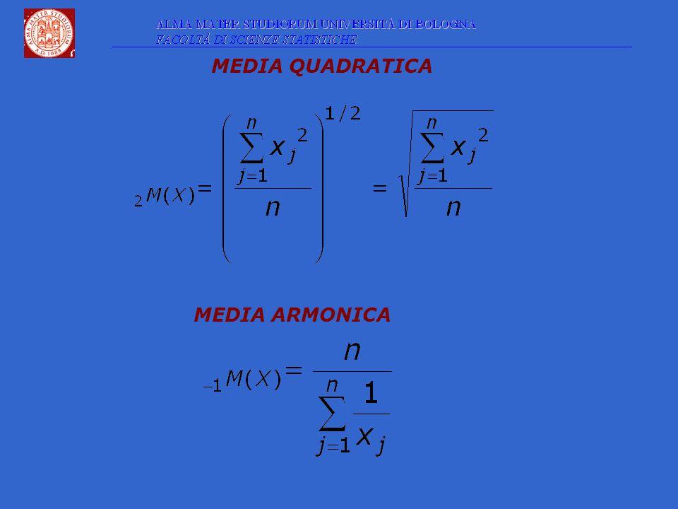MEDIA QUADRATICA MEDIA ARMONICA