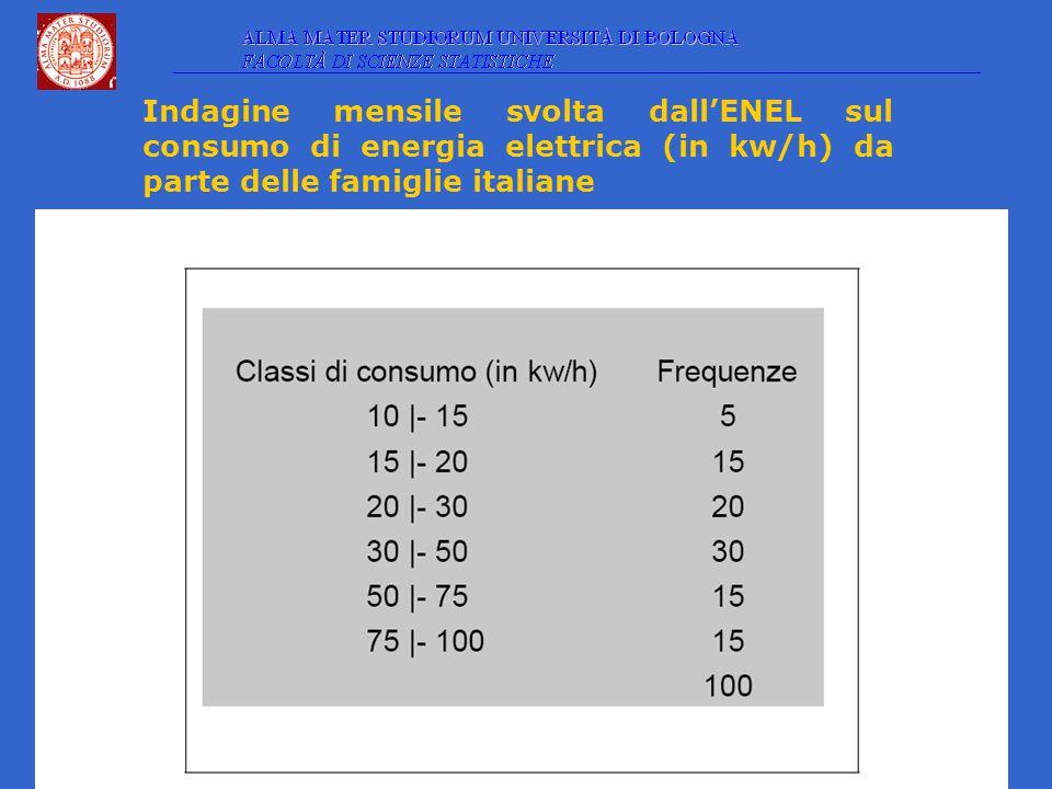 Indagine mensile svolta dall'ENEL sul consumo di energia elettrica (in kw/h) da parte delle famiglie italiane