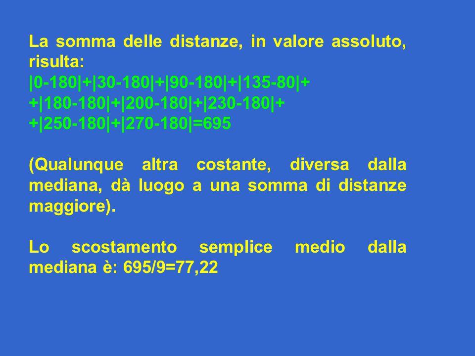 La somma delle distanze, in valore assoluto, risulta: |0-180|+|30-180|+|90-180|+|135-80|+ +|180-180|+|200-180|+|230-180|+ +|250-180|+|270-180|=695 (Qualunque altra costante, diversa dalla mediana, dà luogo a una somma di distanze maggiore).