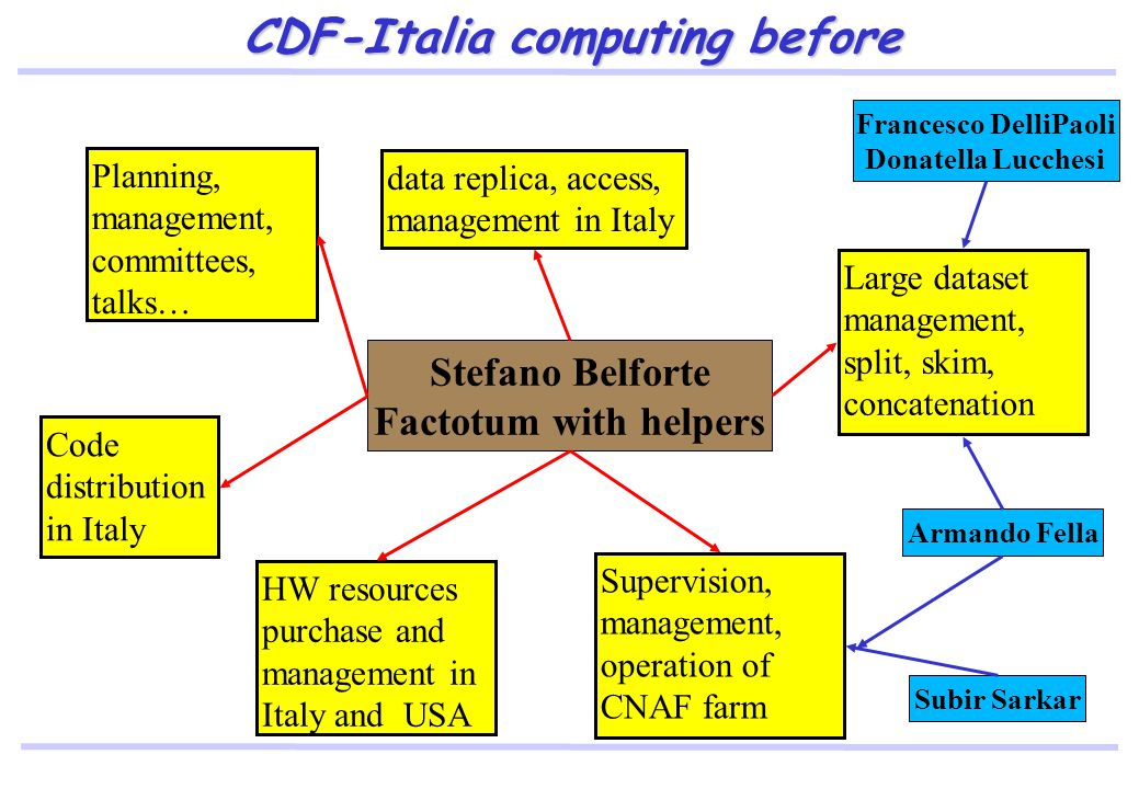 CDF-Italia computing before Stefano Belforte Factotum with helpers data replica, access, management in Italy Planning, management, committees, talks… Code distribution in Italy HW resources purchase and management in Italy and USA Supervision, management, operation of CNAF farm Large dataset management, split, skim, concatenation Armando Fella Subir Sarkar Francesco DelliPaoli Donatella Lucchesi
