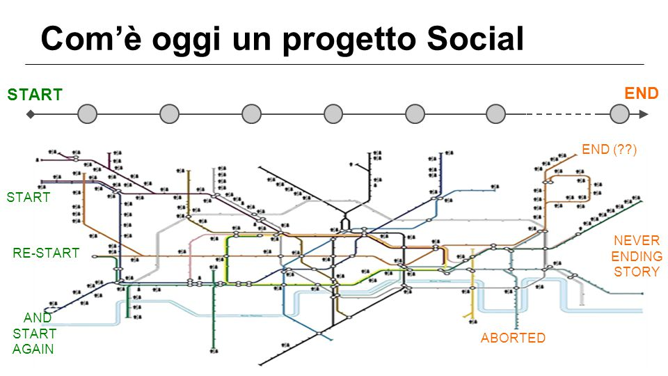 Com'è oggi un progetto Social START END RE-START START AND START AGAIN END ( ) NEVER ENDING STORY ABORTED