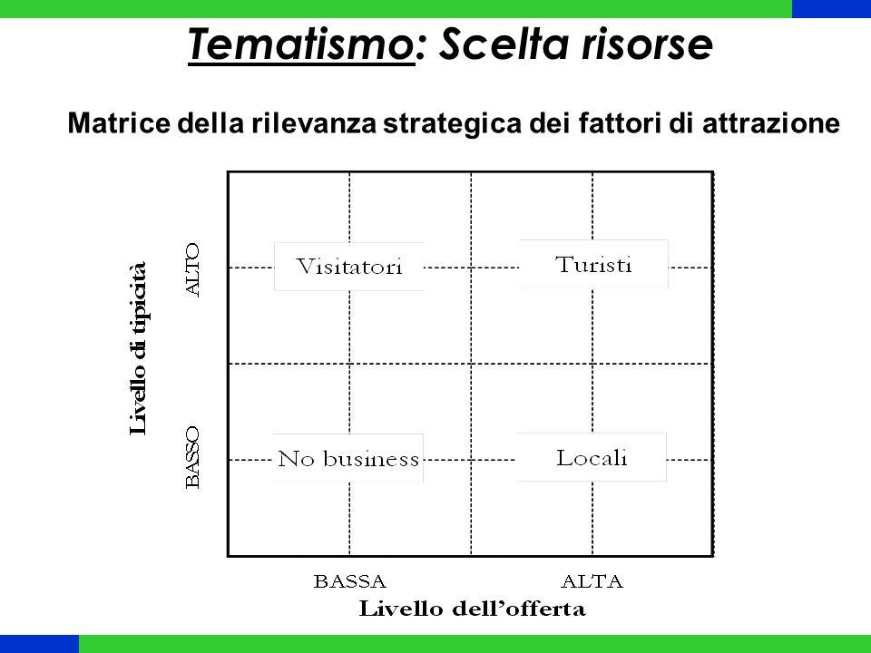 Tematismo: Scelta risorse Matrice della rilevanza strategica dei fattori di attrazione
