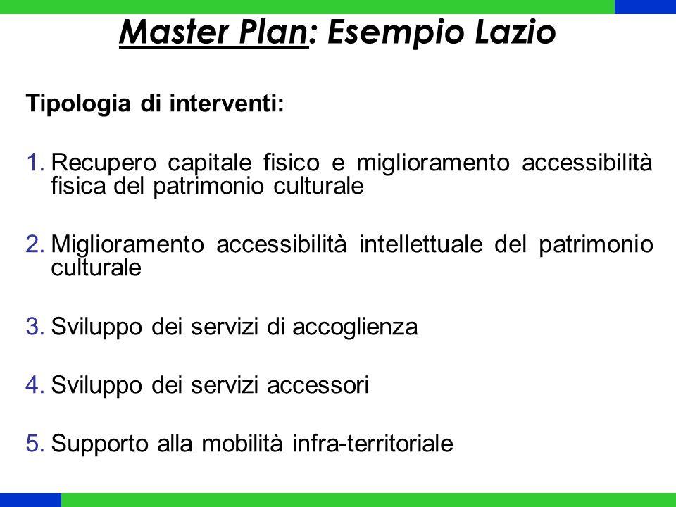 Master Plan: Esempio Lazio Tipologia di interventi: 1.Recupero capitale fisico e miglioramento accessibilità fisica del patrimonio culturale 2.Miglior