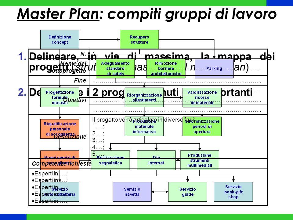 Master Plan: compiti gruppi di lavoro 1.Delineare, in via di massima, la mappa dei progetti (struttura di massima del master plan) 2.Dettagliare i 2 progetti ritenuti più importanti N.1 Nome del sottoprogetto ……………………………………………………………………………..
