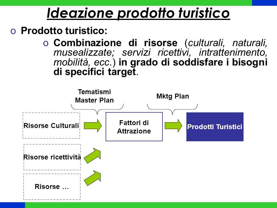 Ideazione prodotto turistico oProdotto turistico: oCombinazione di risorse (culturali, naturali, musealizzate; servizi ricettivi, intrattenimento, mobilità, ecc.) in grado di soddisfare i bisogni di specifici target.