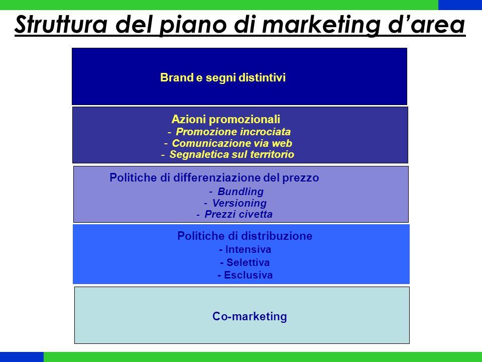 Struttura del piano di marketing d'area Politiche di distribuzione - Intensiva - Selettiva - Esclusiva Co-marketingcon eventi culturaliCo-marketing Az