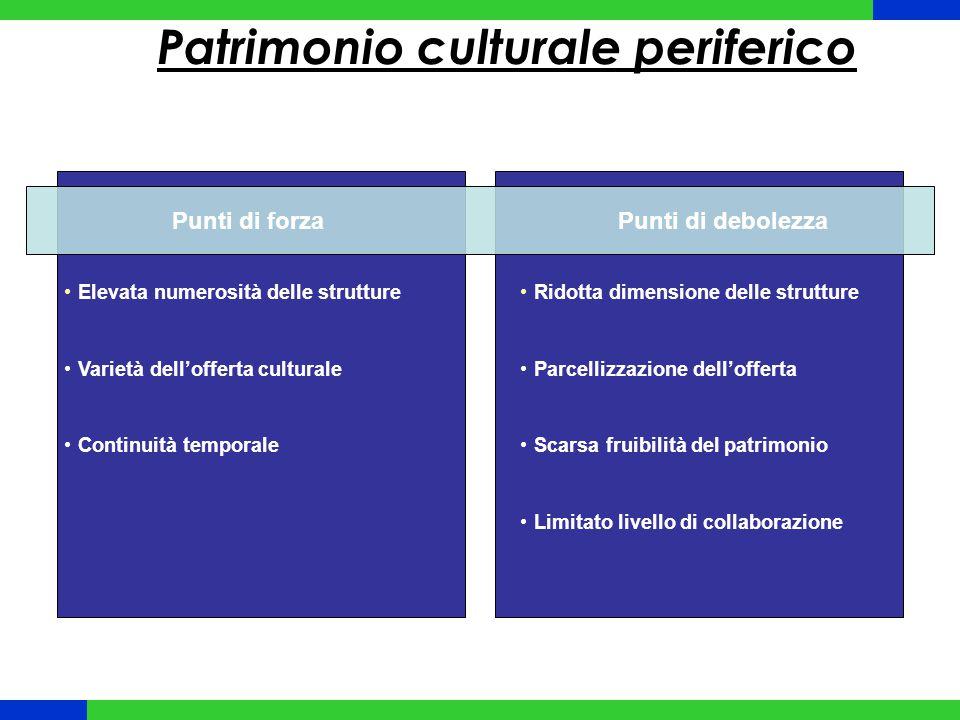Patrimonio culturale periferico Punti di forzaPunti di debolezza Elevata numerosità delle strutture Varietà dell'offerta culturale Continuità temporal