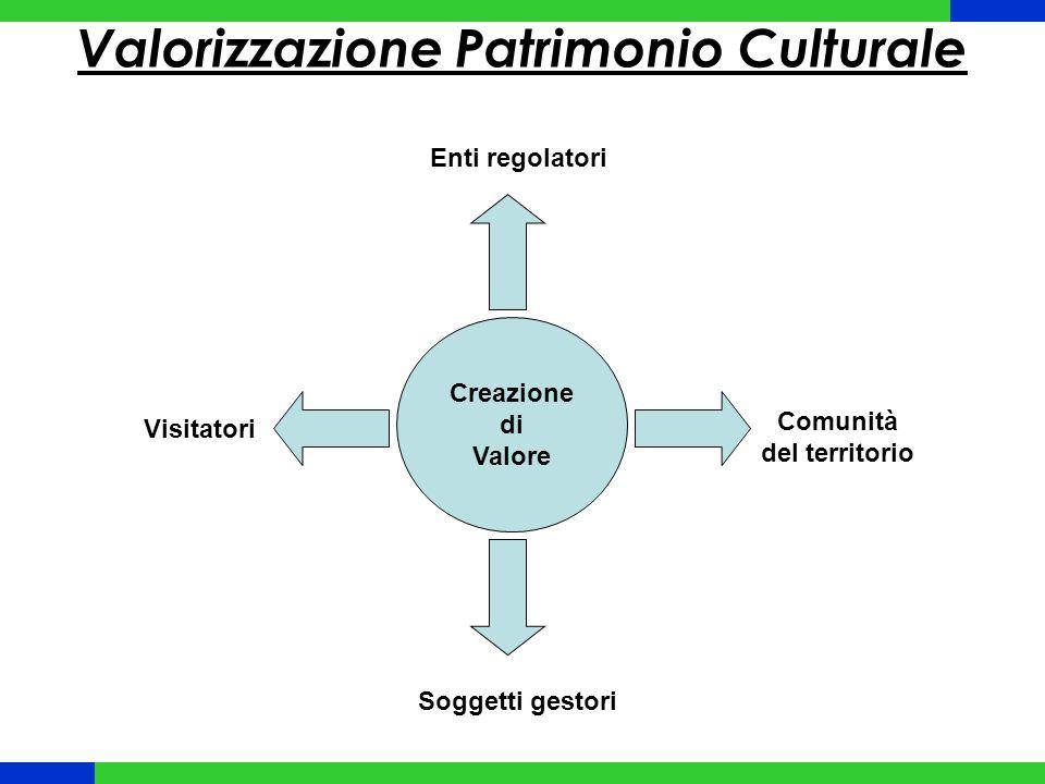 Creazione di Valore Visitatori Comunità del territorio Soggetti gestori Enti regolatori Valorizzazione Patrimonio Culturale
