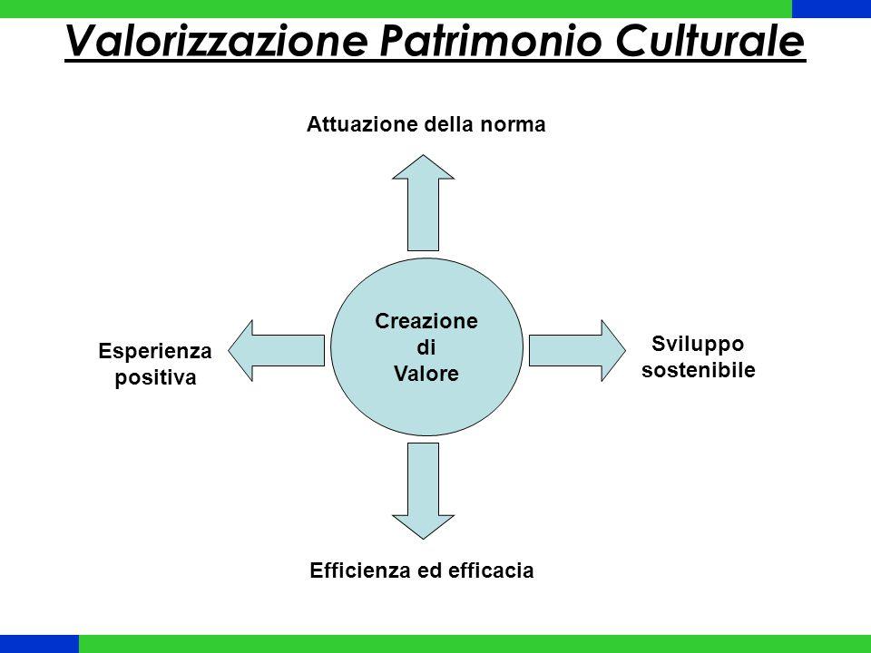 Creazione di Valore Esperienza positiva Sviluppo sostenibile Efficienza ed efficacia Attuazione della norma Valorizzazione Patrimonio Culturale
