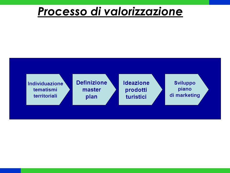 Individuazione tematismi territoriali Definizione master plan Ideazione prodotti turistici Sviluppo piano di marketing Processo di valorizzazione