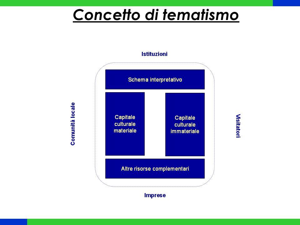 Individuazione tematismi o Analisi delle risorse potenziali fattori di attrazione a carattere culturale per visitatori e turisti o Verifica dei tratti distintivi delle risorse individuate o Valutazione del livello quali-quantitativo dei servizi offerti per la fruizione delle risorse culturali o Definizione dei tematismi d'area: o massimizzazione potenziale di attrazione o minimizzazione investimenti/costi per accessibilità e fruibilità patrimonio culturale