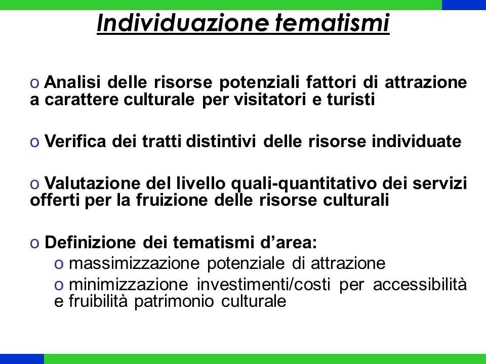 Master Plan: Esempio Lazio