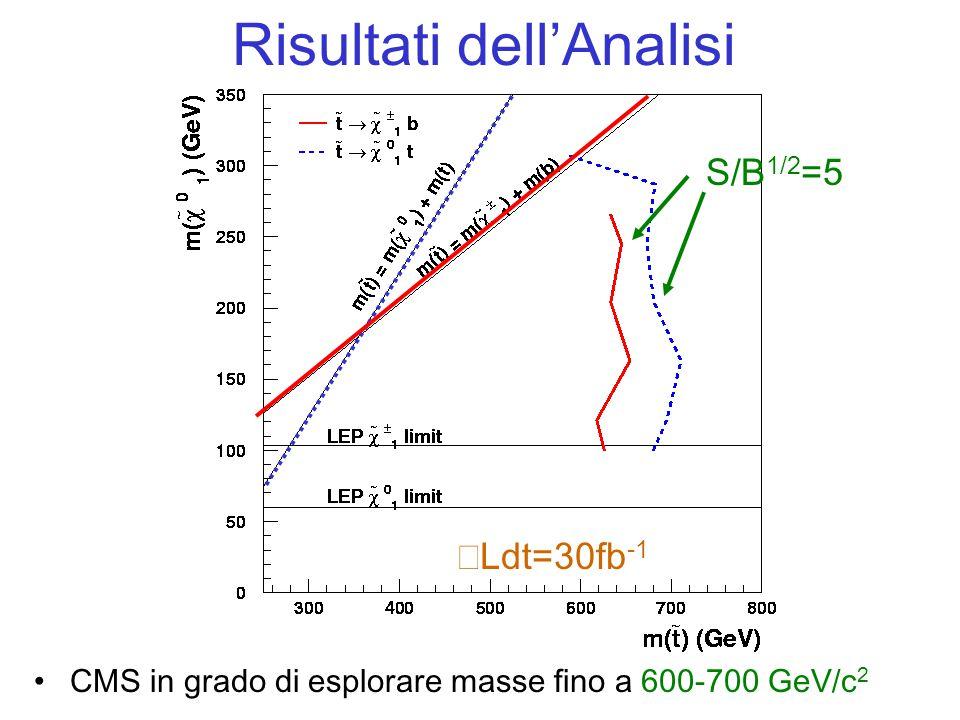 Risultati dell'Analisi CMS in grado di esplorare masse fino a 600-700 GeV/c 2  Ldt=30fb -1 S/B 1/2 =5