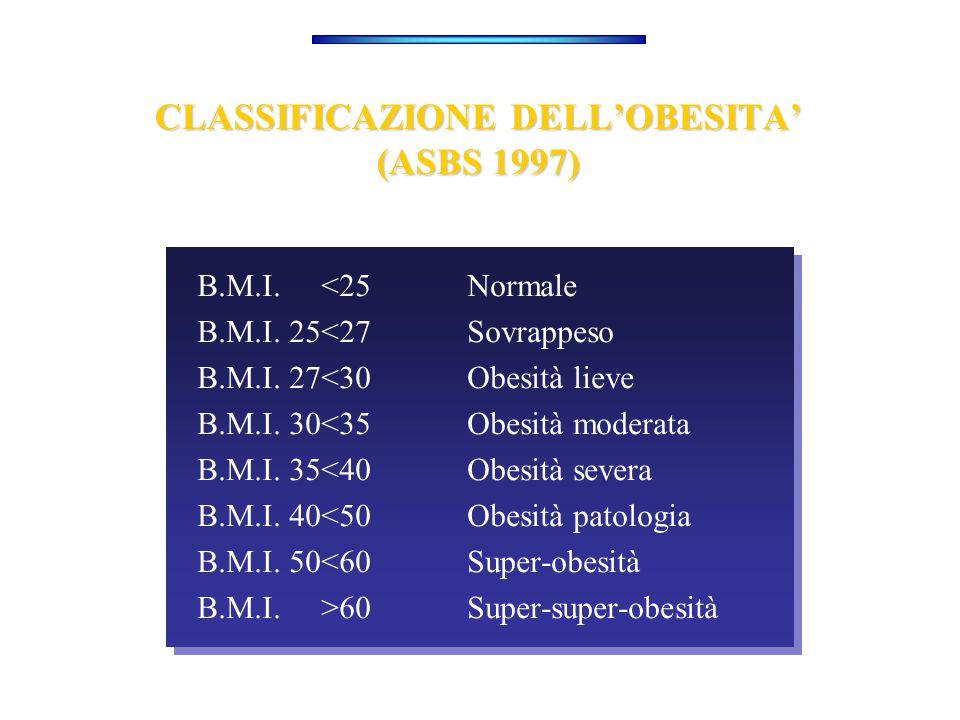 CLASSIFICAZIONE DELL'OBESITA' (ASBS 1997) B.M.I. <25 Normale B.M.I. 25<27 Sovrappeso B.M.I. 27<30 Obesità lieve B.M.I. 30<35 Obesità moderata B.M.I. 3