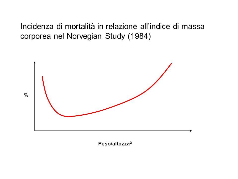 Incidenza di mortalità in relazione all'indice di massa corporea nel Norvegian Study (1984) Peso/altezza 2 %