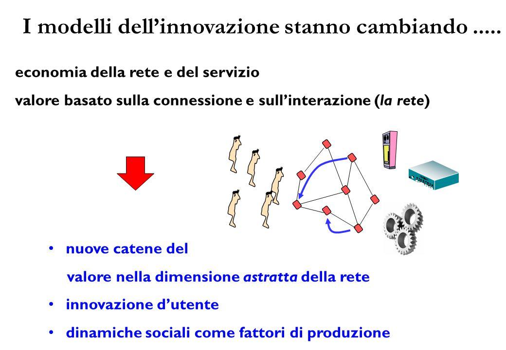 economia della rete e del servizio valore basato sulla connessione e sull'interazione (la rete) nuove catene del valore nella dimensione astratta della rete innovazione d'utente dinamiche sociali come fattori di produzione I modelli dell'innovazione stanno cambiando.....