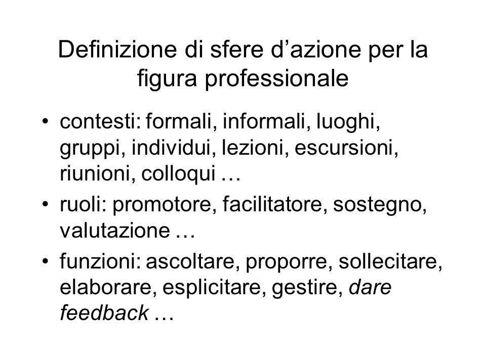 Definizione di sfere d'azione per la figura professionale contesti: formali, informali, luoghi, gruppi, individui, lezioni, escursioni, riunioni, coll