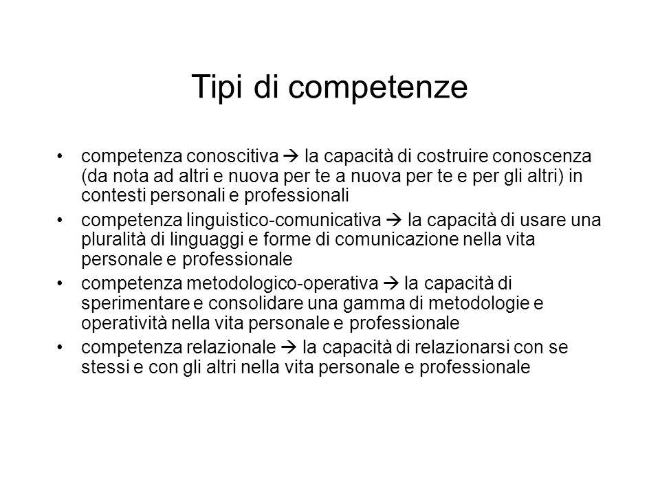 Tipi di competenze competenza conoscitiva  la capacità di costruire conoscenza (da nota ad altri e nuova per te a nuova per te e per gli altri) in co