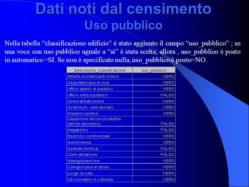 """Dati noti dal censimento Uso pubblico Nella tabella """"classificazione edificio"""" è stato aggiunto il campo """"uso_pubblico"""" ; se una voce con uso pubblico"""