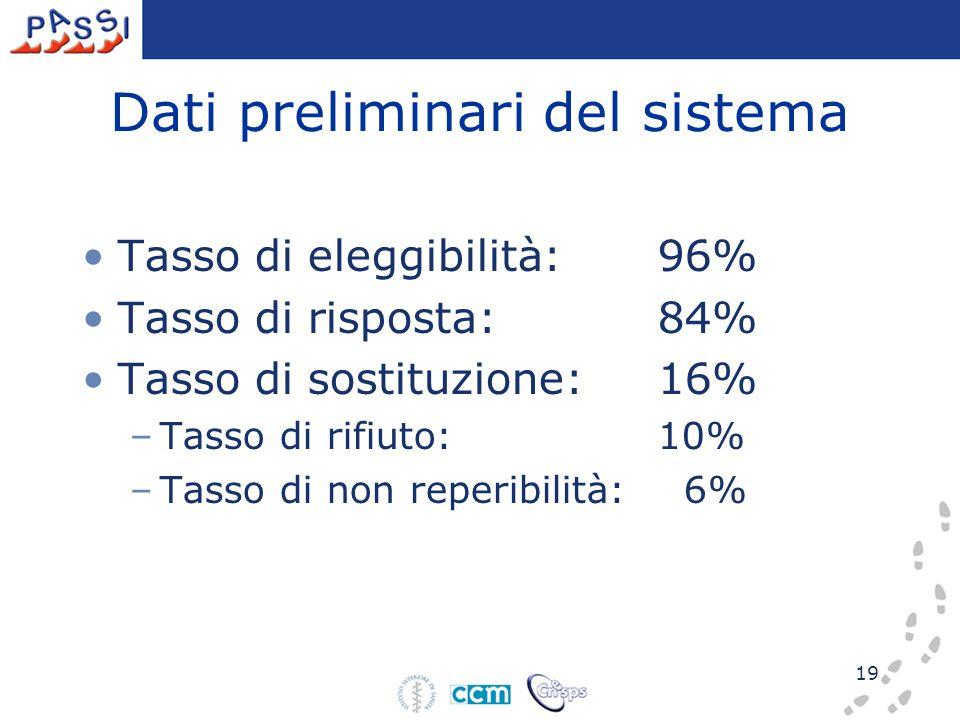 19 Dati preliminari del sistema Tasso di eleggibilità:96% Tasso di risposta:84% Tasso di sostituzione:16% –Tasso di rifiuto: 10% –Tasso di non reperibilità: 6%